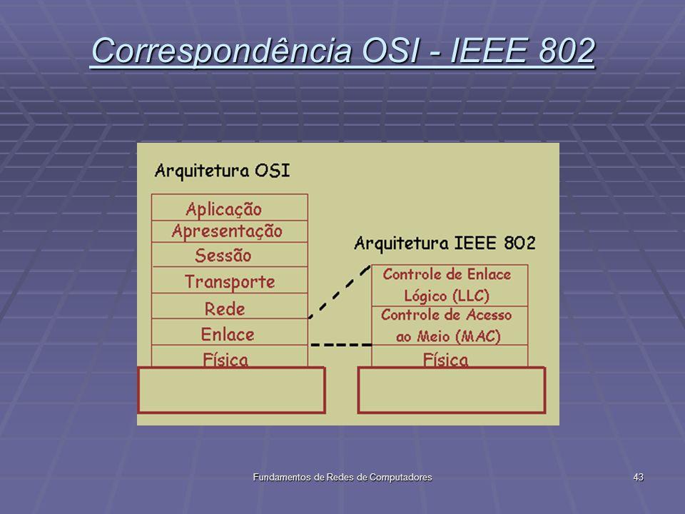 Fundamentos de Redes de Computadores43 Correspondência OSI - IEEE 802