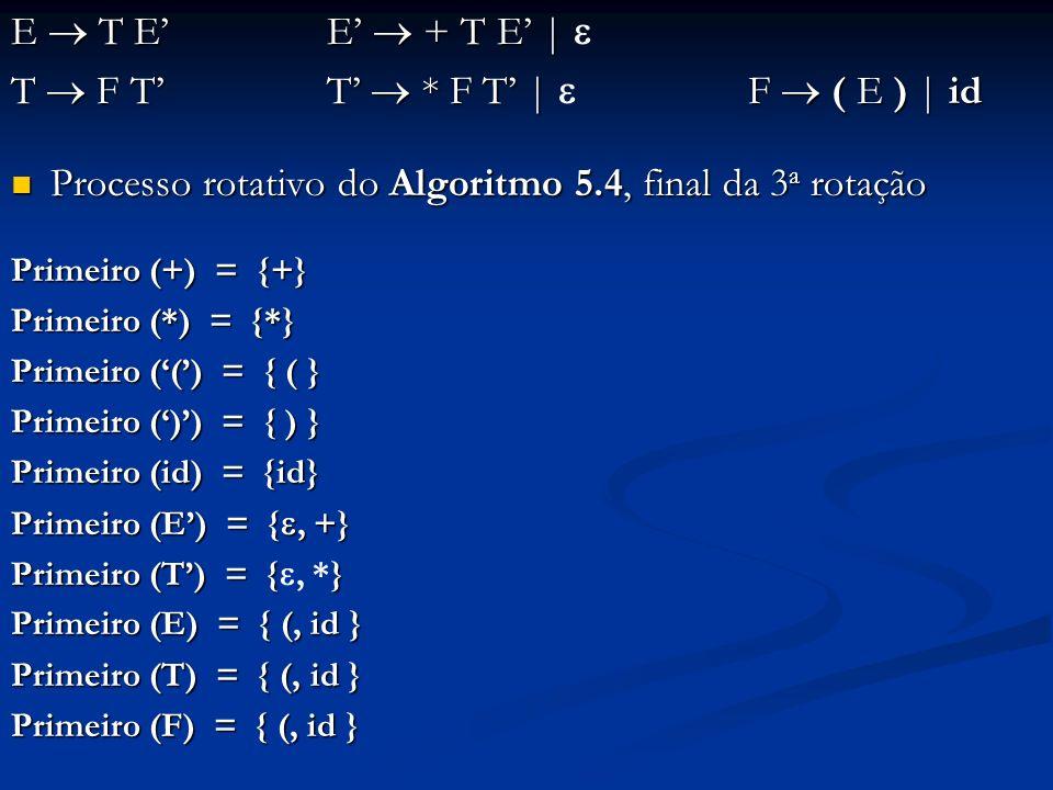 E T E E + T E   E T E E + T E   T F T T * F T   F ( E )   id Processo rotativo do Algoritmo 5.4, final da 3 a rotação Processo rotativo do Algoritmo 5