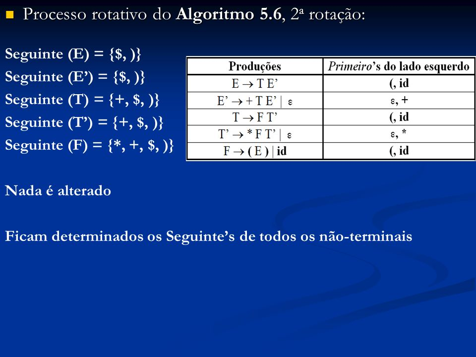 Processo rotativo do Algoritmo 5.6, 2 a rotação: Processo rotativo do Algoritmo 5.6, 2 a rotação: Seguinte (E) = {$, )} Seguinte (T) = {+, $, )} Segui
