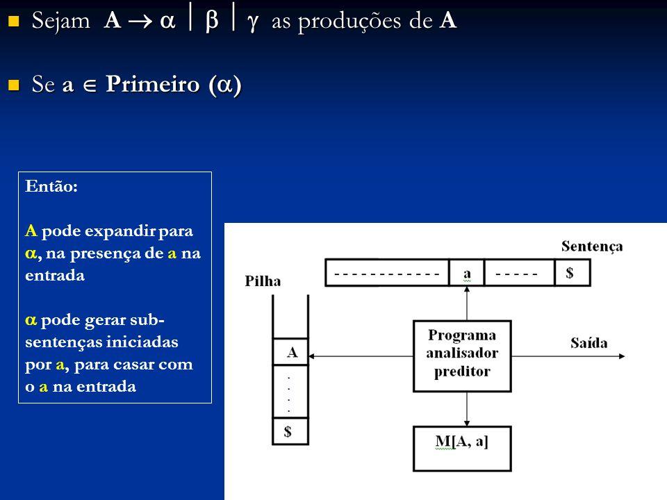 Sejam A as produções de A Sejam A as produções de A Se a Primeiro ( ) Se a Primeiro ( ) Então: A pode expandir para, na presença de a na entrada pode