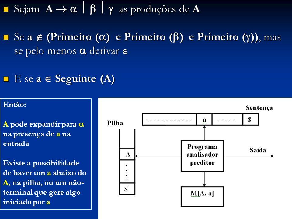 Sejam A as produções de A Sejam A as produções de A Se a (Primeiro ( ) e Primeiro ( ) e Primeiro ( )), mas se pelo menos derivar ε Se a (Primeiro ( )