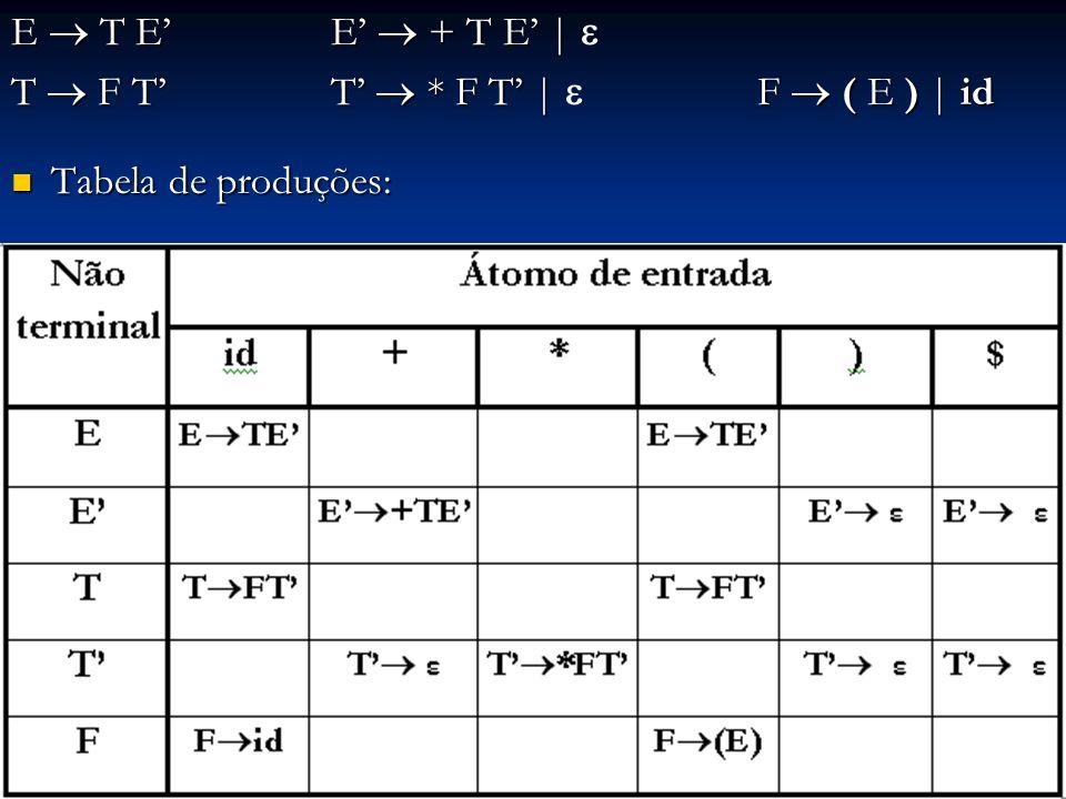 E T E E + T E   E T E E + T E   T F T T * F T   F ( E )   id Tabela de produções: Tabela de produções: