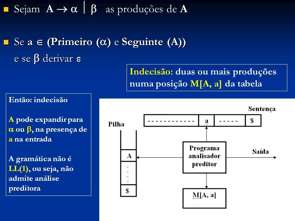 Sejam A as produções de A Sejam A as produções de A Se a (Primeiro ( ) e Seguinte (A)) Se a (Primeiro ( ) e Seguinte (A)) e se derivar ε Então: indeci