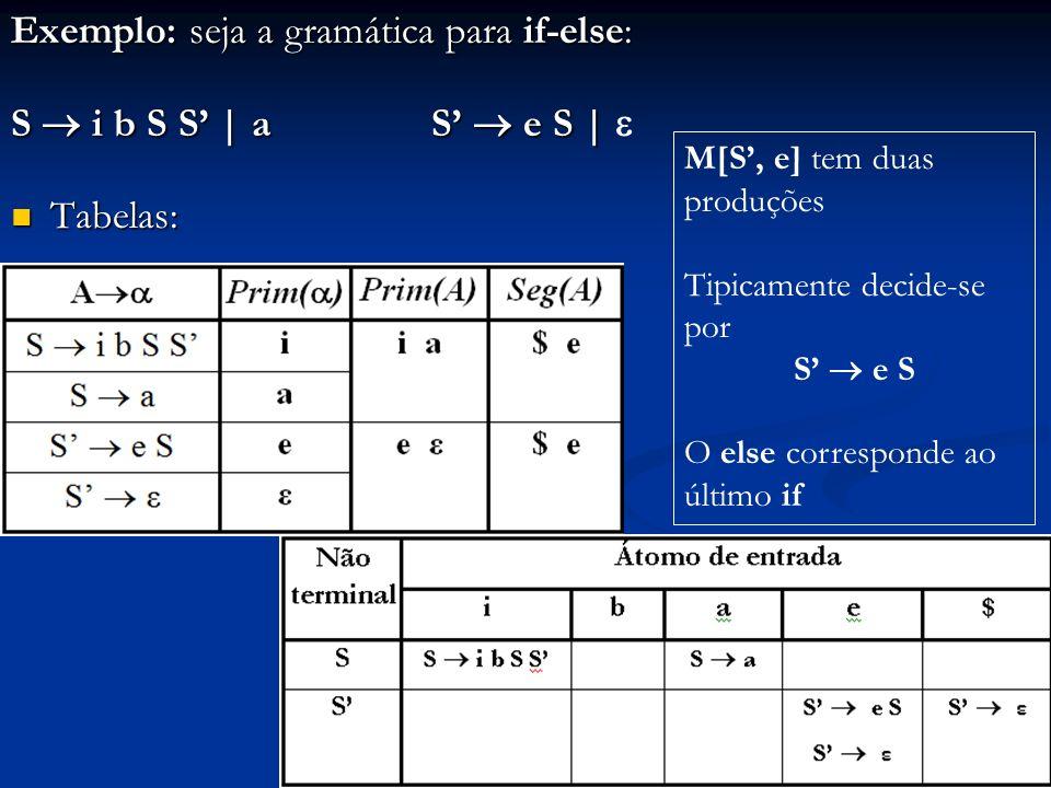 Exemplo: seja a gramática para if-else: S i b S S   a S e S   S i b S S   a S e S   Tabelas: Tabelas: M[S, e] tem duas produções Tipicamente decide-se