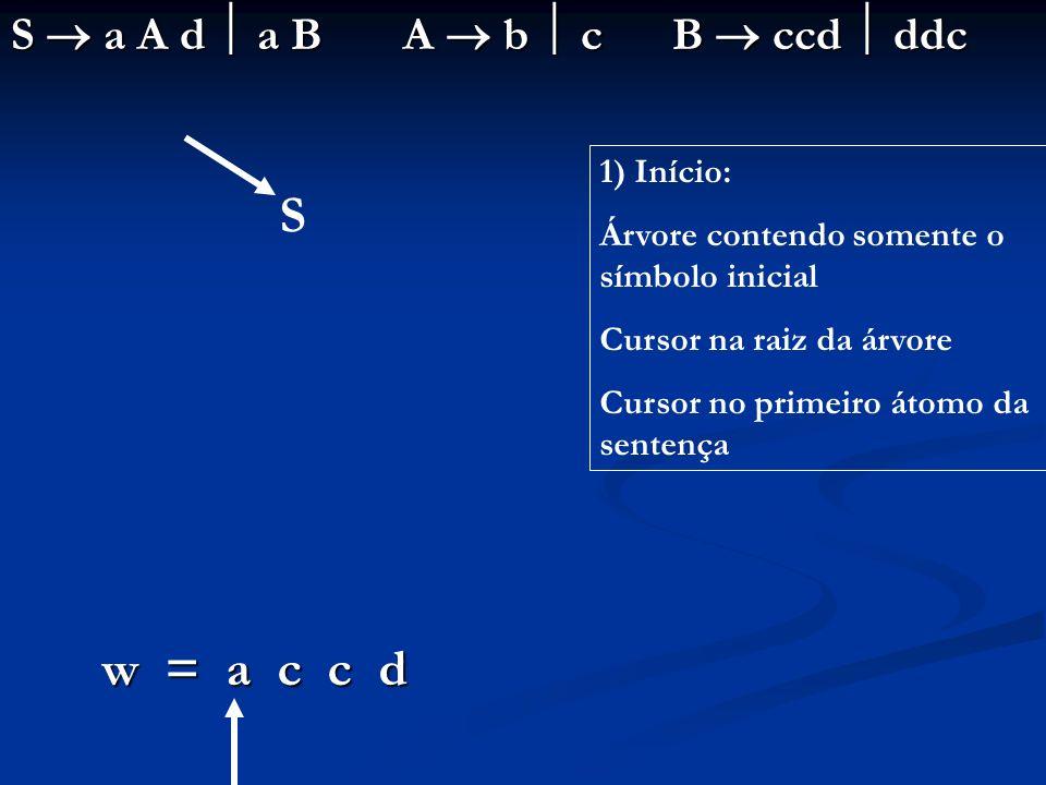 S a A d a B A b c B ccd ddc w = a c c d S 1) Início: Árvore contendo somente o símbolo inicial Cursor na raiz da árvore Cursor no primeiro átomo da se