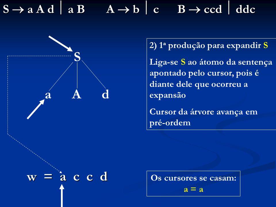 S a A d a B A b c B ccd ddc w = a c c d S a A d 2) 1 a produção para expandir S Liga-se S ao átomo da sentença apontado pelo cursor, pois é diante del