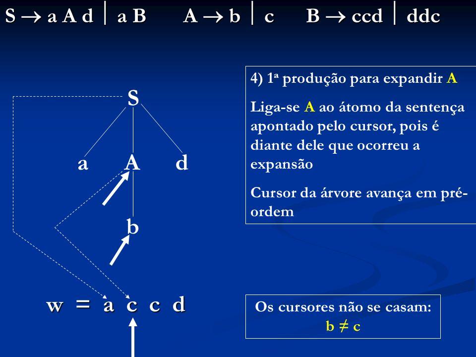 S a A d a B A b c B ccd ddc S a A d b w = a c c d 4) 1 a produção para expandir A Liga-se A ao átomo da sentença apontado pelo cursor, pois é diante d