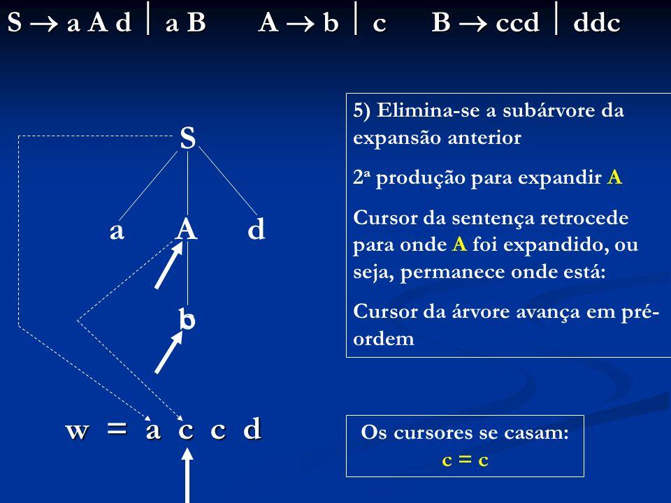 S a A d a B A b c B ccd ddc S a A d b w = a c c d 5) Elimina-se a subárvore da expansão anterior 2 a produção para expandir A Cursor da sentença retro