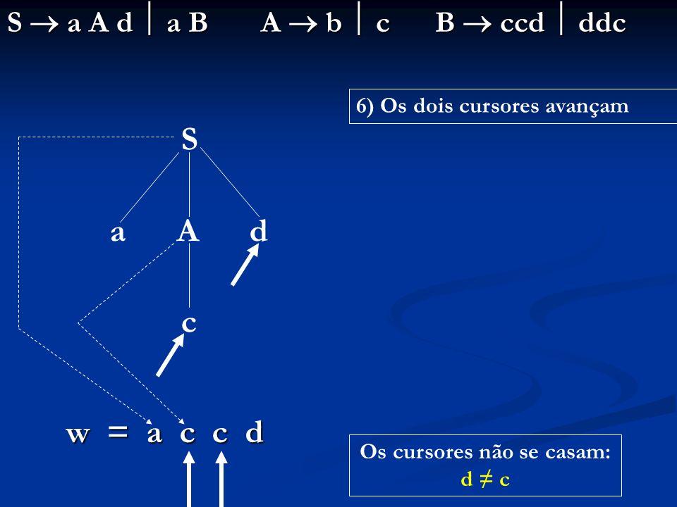 S a A d a B A b c B ccd ddc S a A d c w = a c c d Os cursores não se casam: d c 6) Os dois cursores avançam