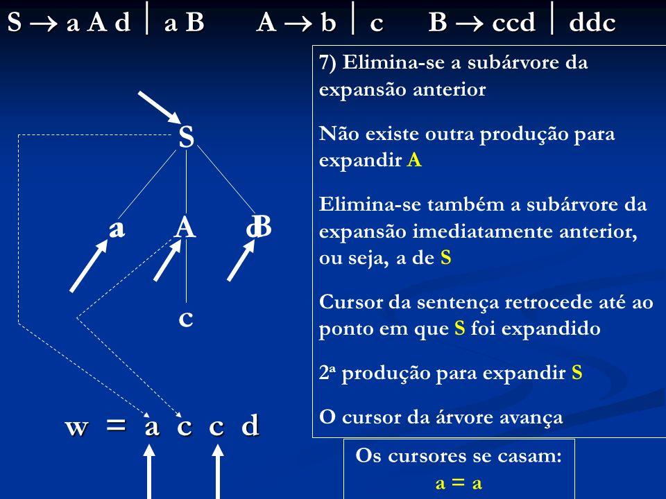 S a A d a B A b c B ccd ddc S a A d c w = a c c d Os cursores se casam: a = a 7) Elimina-se a subárvore da expansão anterior Não existe outra produção