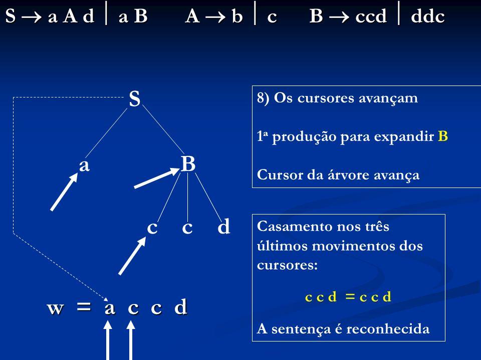 S a A d a B A b c B ccd ddc S a B c c d w = a c c d 8) Os cursores avançam 1 a produção para expandir B Cursor da árvore avança Casamento nos três últ