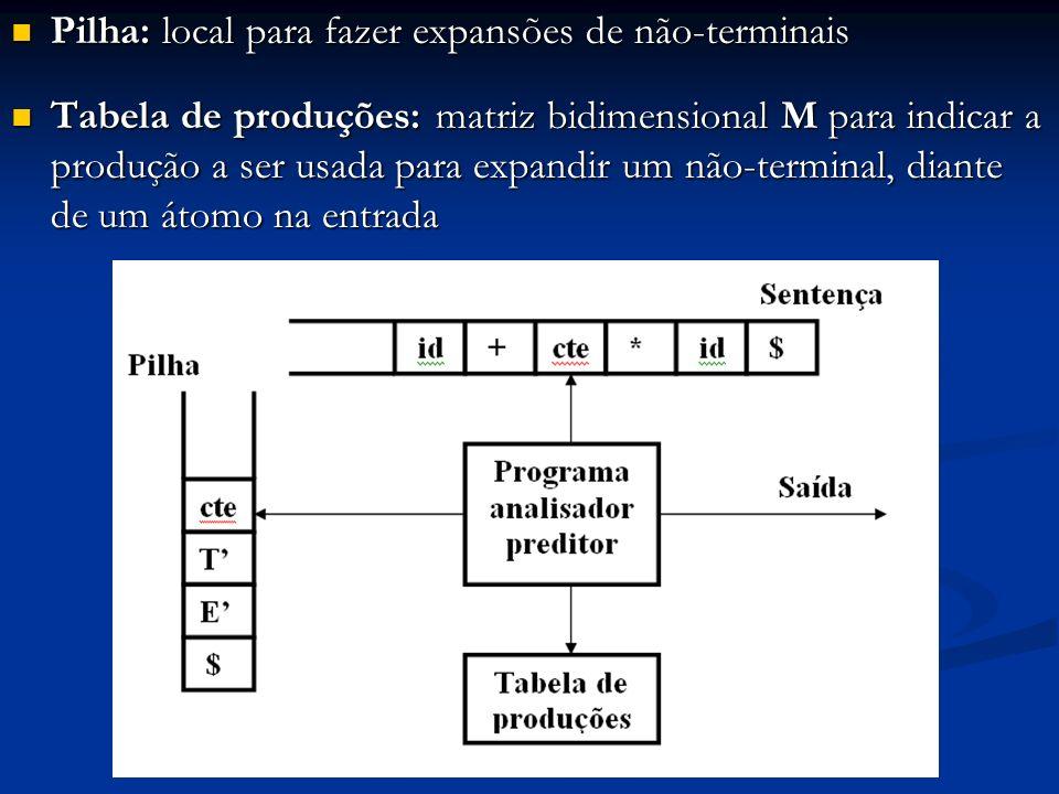 Pilha: local para fazer expansões de não-terminais Pilha: local para fazer expansões de não-terminais Tabela de produções: matriz bidimensional M para