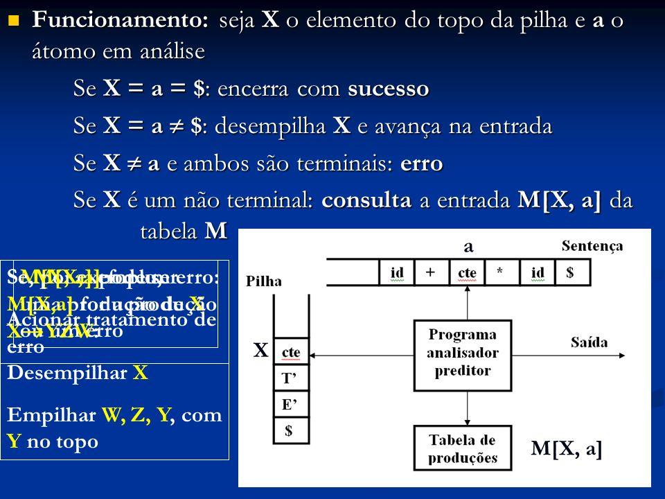 Funcionamento: seja X o elemento do topo da pilha e a o átomo em análise Funcionamento: seja X o elemento do topo da pilha e a o átomo em análise Se X