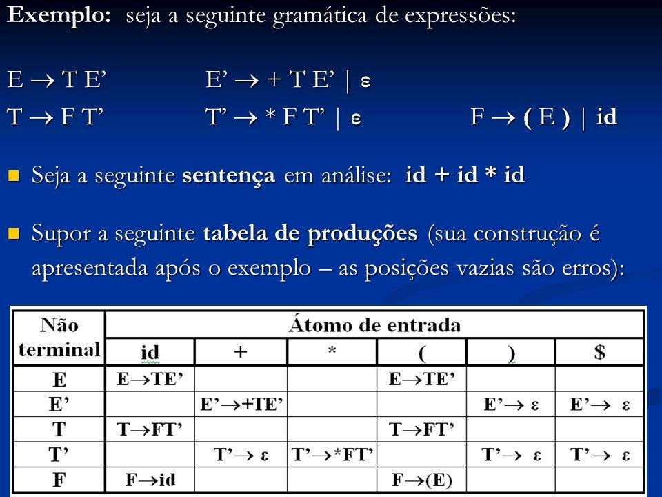 Exemplo: seja a seguinte gramática de expressões: E T E E + T E   ε T F TT * F T   ε F ( E )   id Seja a seguinte sentença em análise: id + id * id Se
