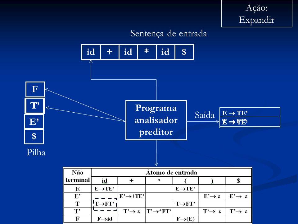 Programa analisador preditor id+ * $ Sentença de entrada $ Pilha Ação: Expandir Saída E E TE T T F T FT