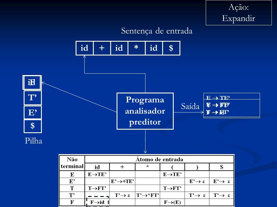 Programa analisador preditor id+ * $ Sentença de entrada $ E Pilha Ação: Expandir Saída E TE T FT T F id E TE T FT F id