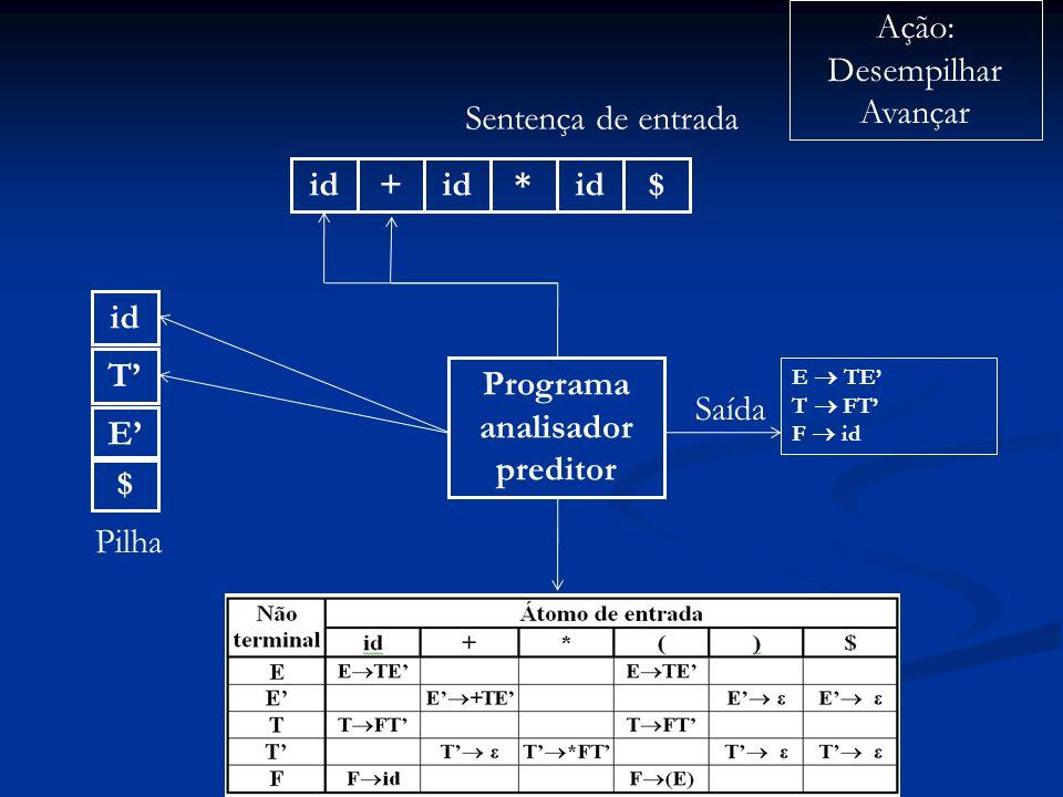 Programa analisador preditor id+ * $ Sentença de entrada $ E Pilha Ação: Desempilhar Avançar Saída E TE T FT F id T id
