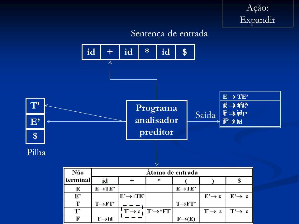 Programa analisador preditor id+ * $ Sentença de entrada $ E Pilha Ação: Expandir Saída E TE T FT F id T E TE T FT F id T ε