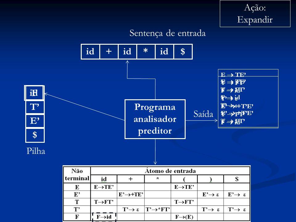 Programa analisador preditor id+ * $ Sentença de entrada $ E Pilha Ação: Expandir Saída E TE T FT F id T ε E +TE T FT T F id E TE T FT F id T ε E +TE