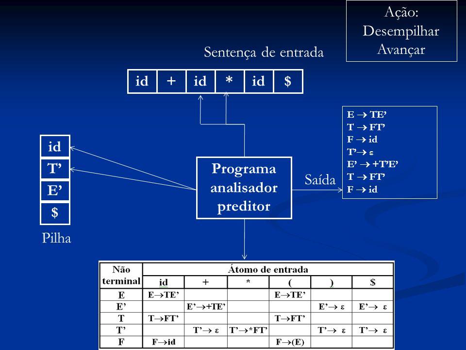 Programa analisador preditor id+ * $ Sentença de entrada $ E Pilha Ação: Desempilhar Avançar Saída E TE T FT F id T ε E +TE T FT F id T id