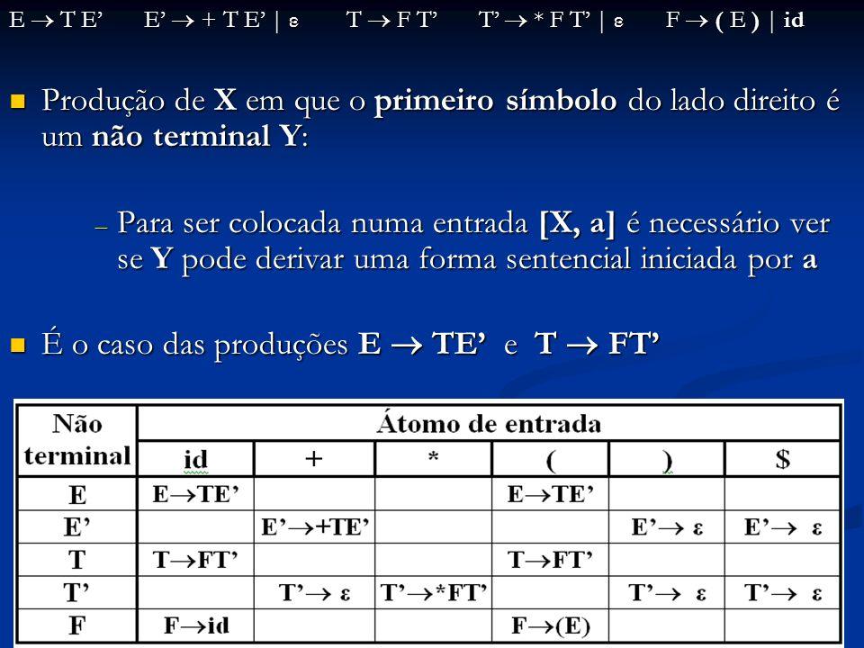 E T E E + T E   ε T F T T * F T   ε F ( E )   id Produção de X em que o primeiro símbolo do lado direito é um não terminal Y: Produção de X em que o p