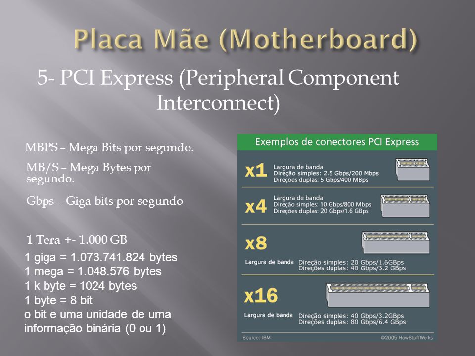 5- PCI Express (Peripheral Component Interconnect)