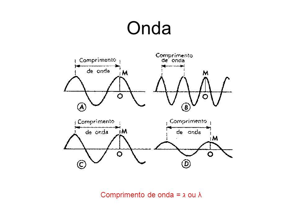 Onda Comprimento de onda = ג ou λ