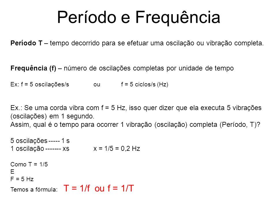 Período e Frequência Período T – tempo decorrido para se efetuar uma oscilação ou vibração completa. Frequência (f) – número de oscilações completas p