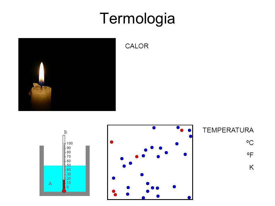 Termologia CALOR TEMPERATURA ºC ºF K