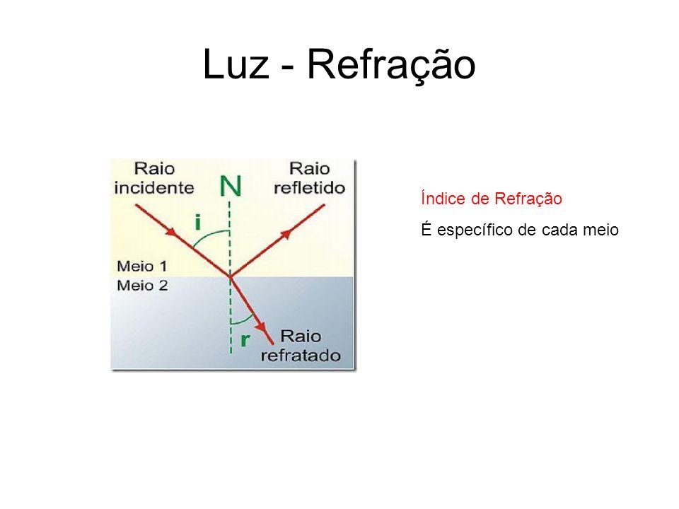 Luz - Refração Índice de Refração É específico de cada meio