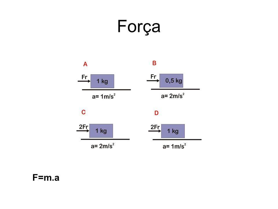 Força F=m.a