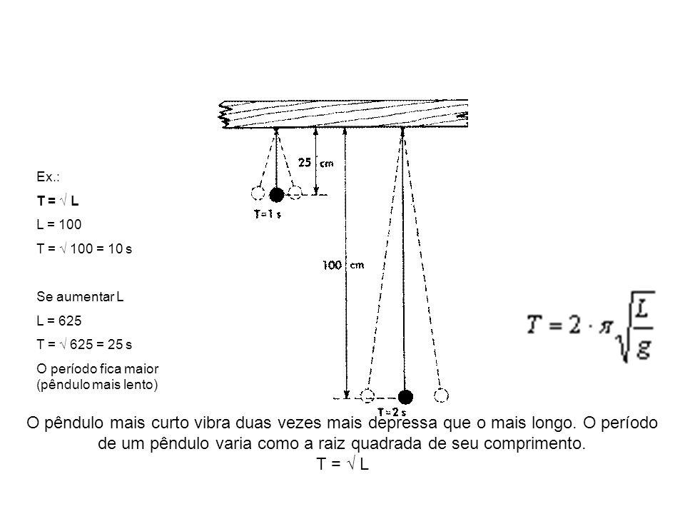 O pêndulo mais curto vibra duas vezes mais depressa que o mais longo. O período de um pêndulo varia como a raiz quadrada de seu comprimento. T = L Ex.