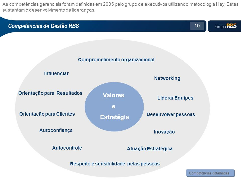 10 Competências de Gestão RBS As competências gerenciais foram definidas em 2005 pelo grupo de executivos utilizando metodologia Hay.