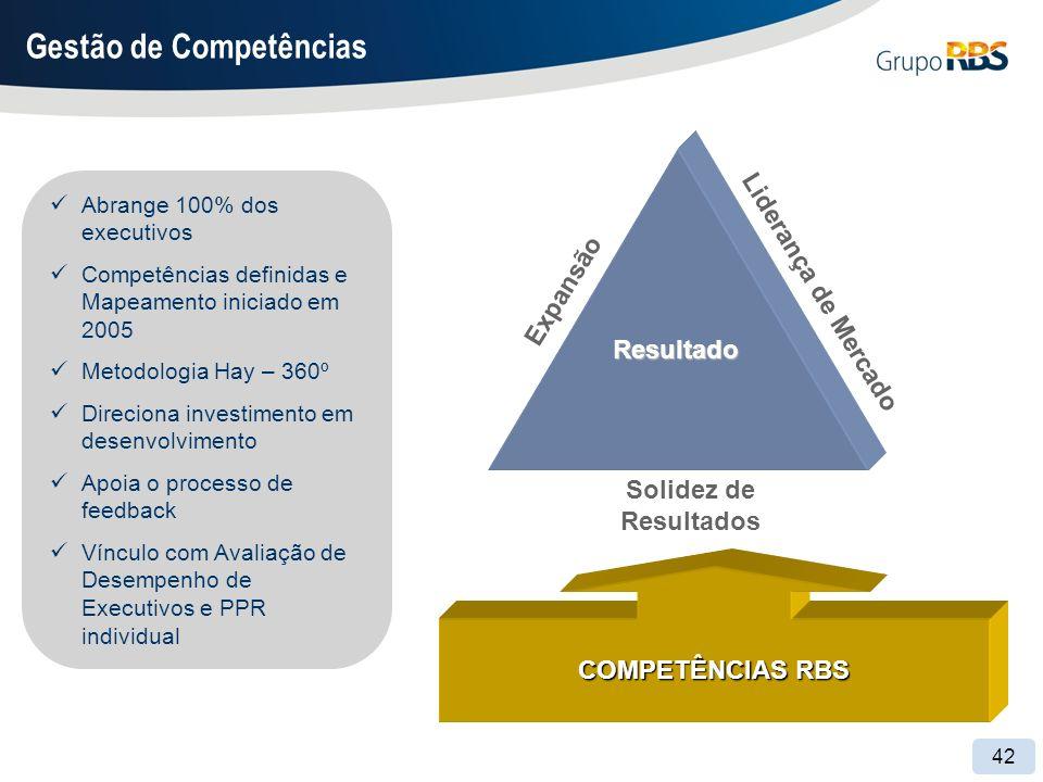 42 Abrange 100% dos executivos Competências definidas e Mapeamento iniciado em 2005 Metodologia Hay – 360º Direciona investimento em desenvolvimento Apoia o processo de feedback Vínculo com Avaliação de Desempenho de Executivos e PPR individual Gestão de Competências Resultado Expansão Solidez de Resultados COMPETÊNCIAS RBS Liderança de Mercado