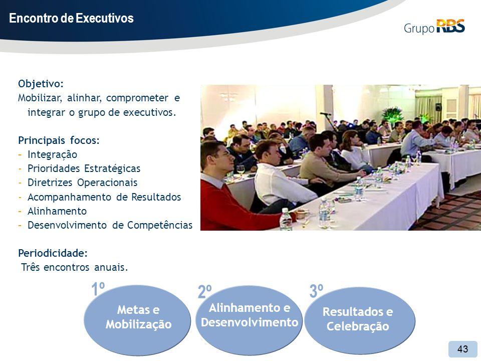 43 Objetivo: Mobilizar, alinhar, comprometer e integrar o grupo de executivos.