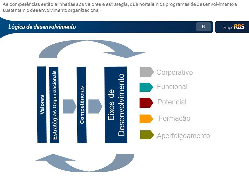 6 Funcional Eixos de Desenvolvimento Corporativo Potencial Aperfeiçoamento Competências Estratégias Organizacionais Formação As competências estão alinhadas aos valores e estratégia, que norteiam os programas de desenvolvimento e sustentam o desenvolvimento organizacional.