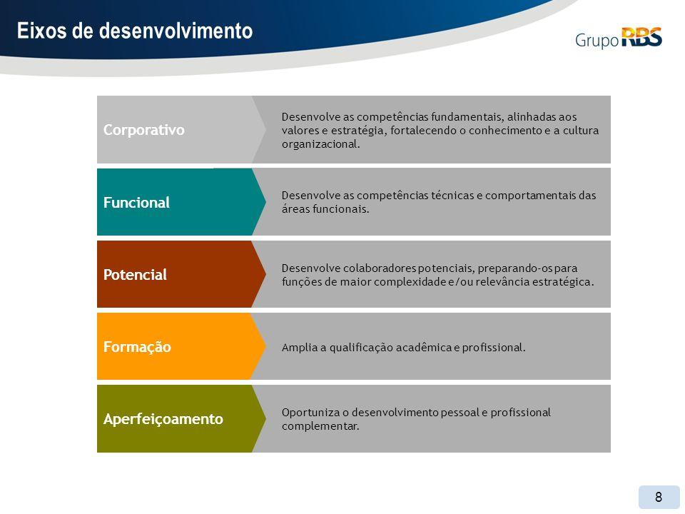 8 Eixos de desenvolvimento Desenvolve as competências fundamentais, alinhadas aos valores e estratégia, fortalecendo o conhecimento e a cultura organizacional.