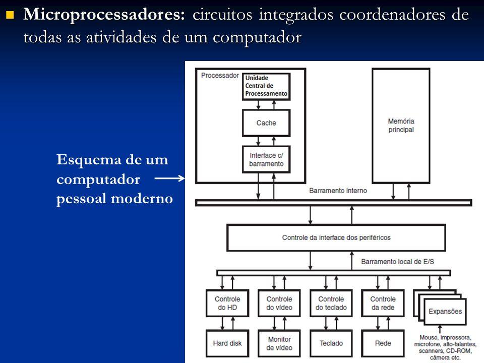 Microprocessadores: circuitos integrados coordenadores de todas as atividades de um computador Microprocessadores: circuitos integrados coordenadores