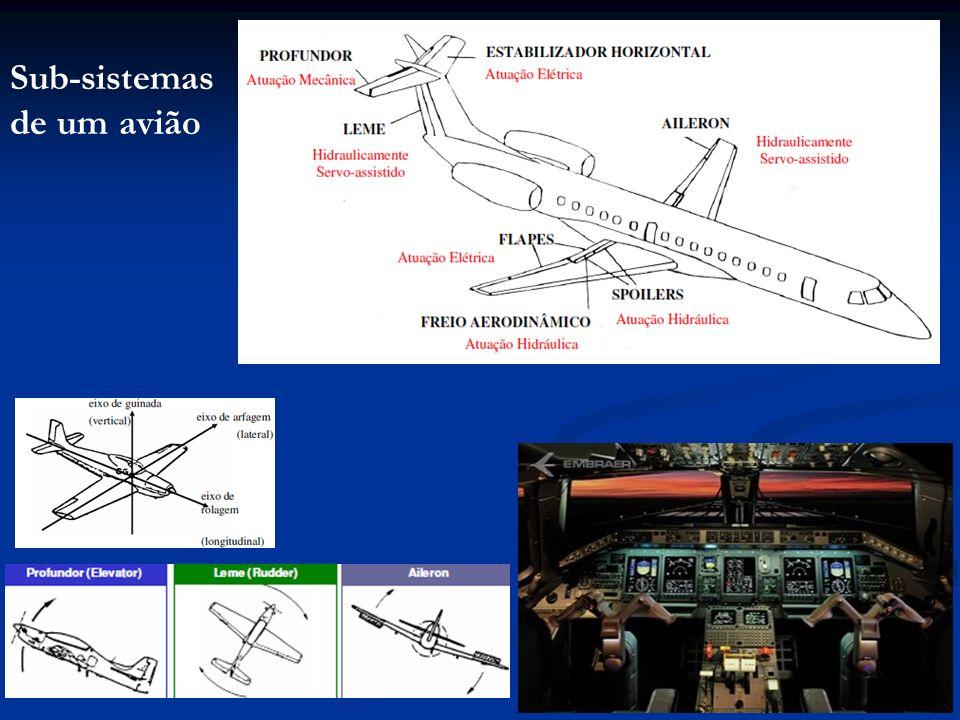 Sub-sistemas de um avião