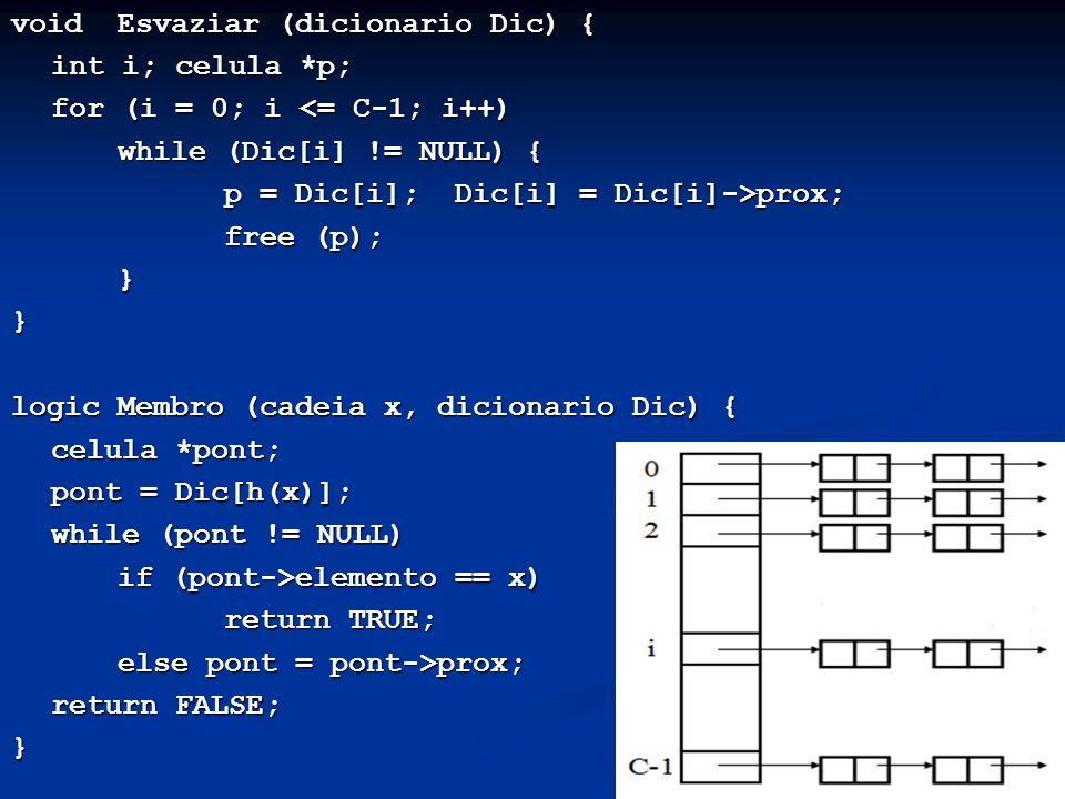 11 void Esvaziar (dicionario Dic) { int i; celula *p; for (i = 0; i <= C-1; i++) while (Dic[i] != NULL) { p = Dic[i]; Dic[i] = Dic[i]->prox; free (p); }} logic Membro (cadeia x, dicionario Dic) { celula *pont; pont = Dic[h(x)]; while (pont != NULL) if (pont->elemento == x) return TRUE; else pont = pont->prox; return FALSE; }