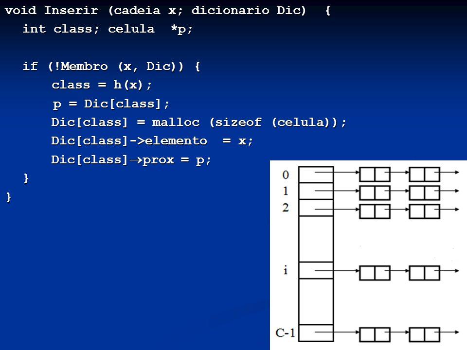 12 void Inserir (cadeia x; dicionario Dic) { int class; celula *p; if (!Membro (x, Dic)) { class = h(x); p = Dic[class]; p = Dic[class]; Dic[class] = malloc (sizeof (celula)); Dic[class] = malloc (sizeof (celula)); Dic[class]->elemento = x; Dic[class]->elemento = x; Dic[class] prox = p; Dic[class] prox = p;}}