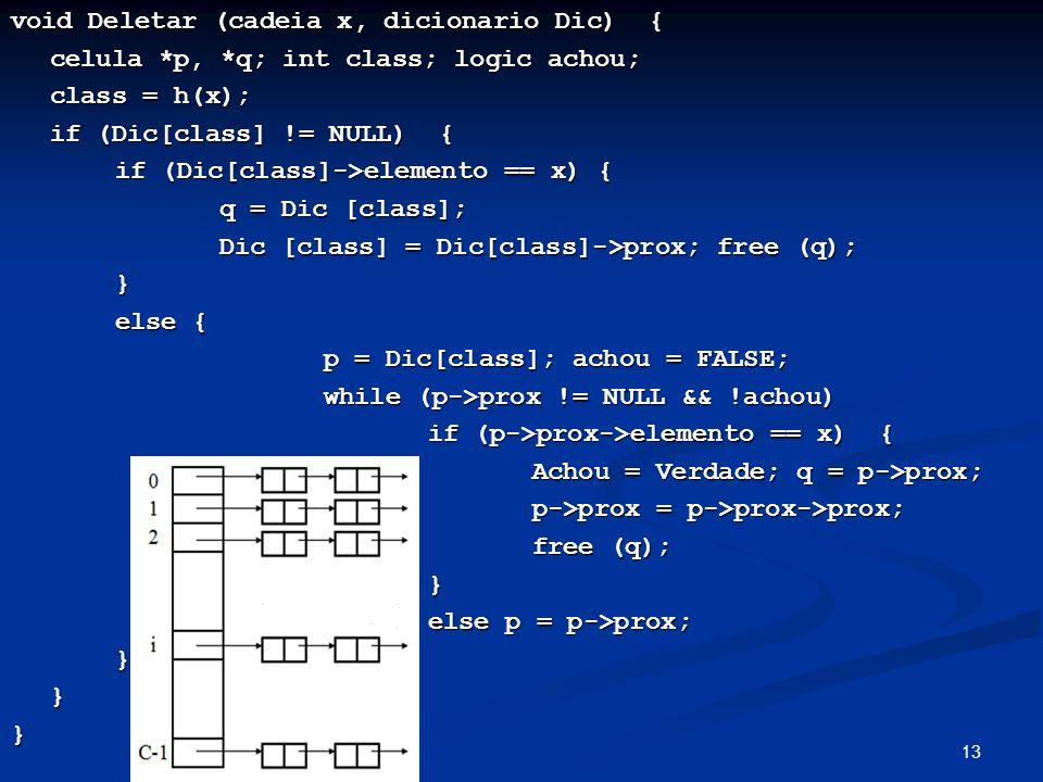 13 void Deletar (cadeia x, dicionario Dic) { celula *p, *q; int class; logic achou; class = h(x); if (Dic[class] != NULL) { if (Dic[class]->elemento == x) { if (Dic[class]->elemento == x) { q = Dic [class]; Dic [class] = Dic[class]->prox; free (q); Dic [class] = Dic[class]->prox; free (q);} else { p = Dic[class]; achou = FALSE; p = Dic[class]; achou = FALSE; while (p->prox != NULL && !achou) while (p->prox != NULL && !achou) if (p->prox->elemento == x) { if (p->prox->elemento == x) { Achou = Verdade; q = p->prox; Achou = Verdade; q = p->prox; p->prox = p->prox->prox; p->prox = p->prox->prox; free (q); } else p = p->prox; }}}