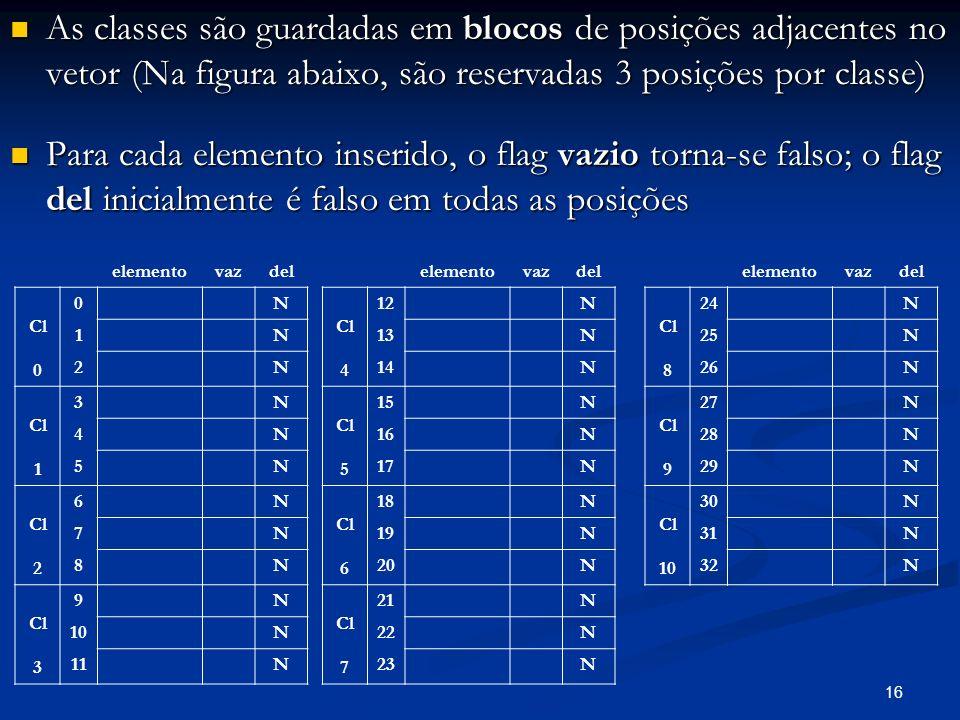 16 As classes são guardadas em blocos de posições adjacentes no vetor (Na figura abaixo, são reservadas 3 posições por classe) As classes são guardadas em blocos de posições adjacentes no vetor (Na figura abaixo, são reservadas 3 posições por classe) Para cada elemento inserido, o flag vazio torna-se falso; o flag del inicialmente é falso em todas as posições Para cada elemento inserido, o flag vazio torna-se falso; o flag del inicialmente é falso em todas as posições elementovazdel Cl 0 0N 1N 2N Cl 1 3N 4N 5N Cl 2 6N 7N 8N Cl 3 9N 10N 11N elementovazdel Cl 4 12N 13N 14N Cl 5 15N 16N 17N Cl 6 18N 19N 20N Cl 7 21N 22N 23N elementovazdel Cl 8 24N 25N 26N Cl 9 27N 28N 29N Cl 10 30N 31N 32N