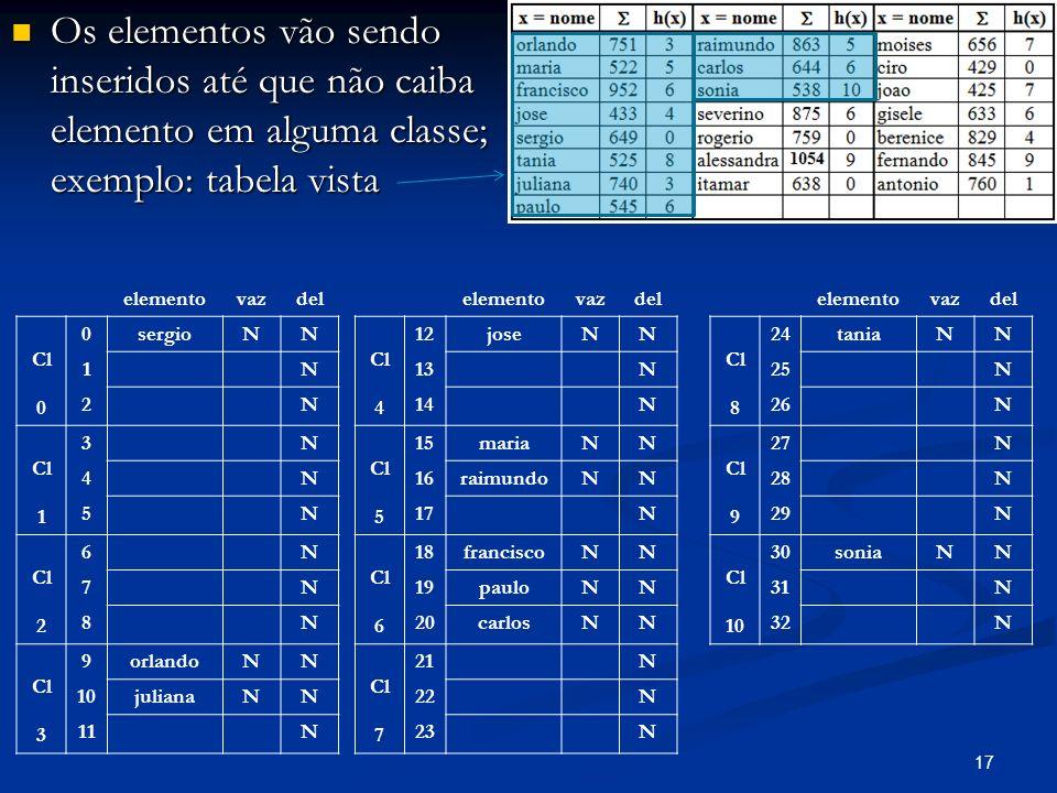 17 Os elementos vão sendo inseridos até que não caiba elemento em alguma classe; exemplo: tabela vista Os elementos vão sendo inseridos até que não caiba elemento em alguma classe; exemplo: tabela vista elementovazdel Cl 0 0sergioNN 1N 2N Cl 1 3N 4N 5N Cl 2 6N 7N 8N Cl 3 9orlandoNN 10julianaNN 11N elementovazdel Cl 4 12joseNN 13N 14N Cl 5 15mariaNN 16raimundoNN 17N Cl 6 18franciscoNN 19pauloNN 20carlosNN Cl 7 21N 22N 23N elementovazdel Cl 8 24taniaNN 25N 26N Cl 9 27N 28N 29N Cl 10 30soniaNN 31N 32N