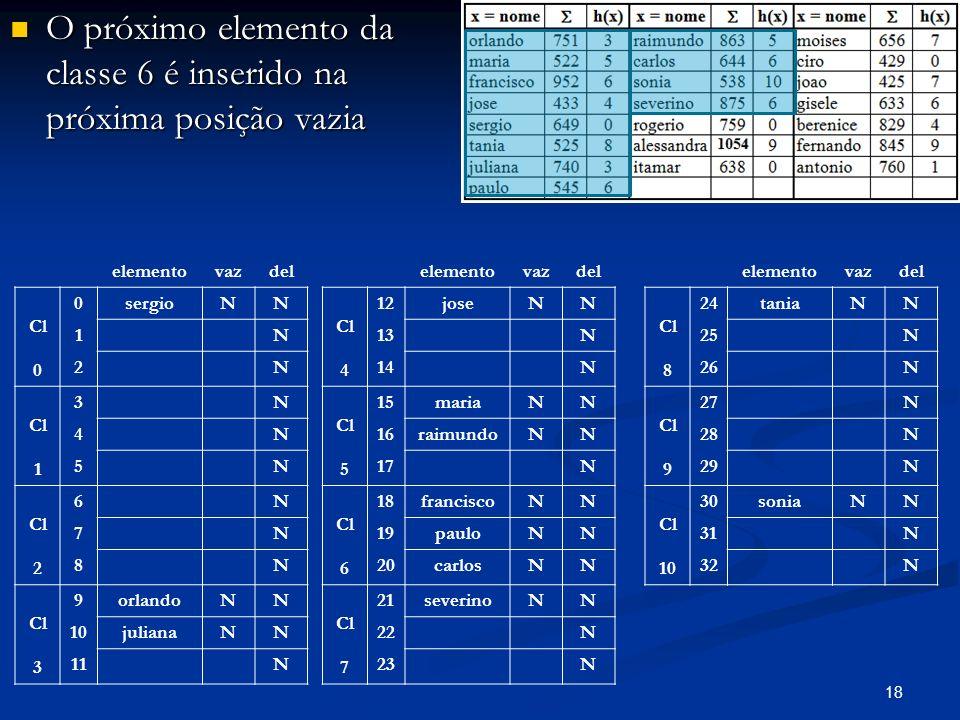 18 O próximo elemento da classe 6 é inserido na próxima posição vazia O próximo elemento da classe 6 é inserido na próxima posição vazia elementovazdel Cl 0 0sergioNN 1N 2N Cl 1 3N 4N 5N Cl 2 6N 7N 8N Cl 3 9orlandoNN 10julianaNN 11N elementovazdel Cl 4 12joseNN 13N 14N Cl 5 15mariaNN 16raimundoNN 17N Cl 6 18franciscoNN 19pauloNN 20carlosNN Cl 7 21severinoNN 22N 23N elementovazdel Cl 8 24taniaNN 25N 26N Cl 9 27N 28N 29N Cl 10 30soniaNN 31N 32N