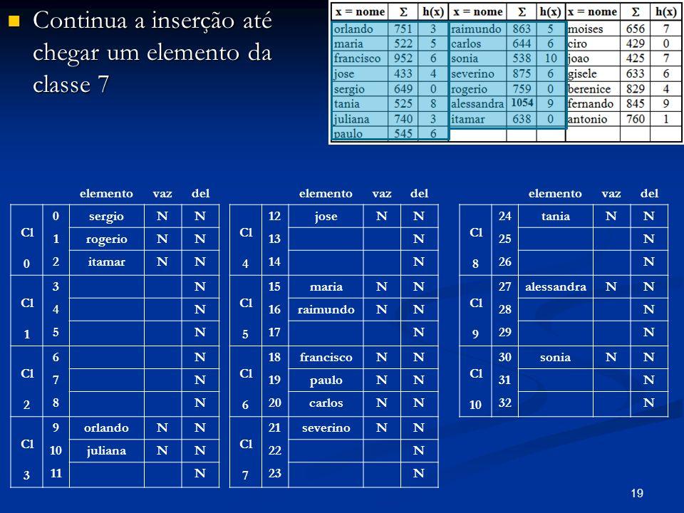 19 Continua a inserção até chegar um elemento da classe 7 Continua a inserção até chegar um elemento da classe 7 elementovazdel Cl 0 0sergioNN 1rogerioNN 2itamarNN Cl 1 3N 4N 5N Cl 2 6N 7N 8N Cl 3 9orlandoNN 10julianaNN 11N elementovazdel Cl 4 12joseNN 13N 14N Cl 5 15mariaNN 16raimundoNN 17N Cl 6 18franciscoNN 19pauloNN 20carlosNN Cl 7 21severinoNN 22N 23N elementovazdel Cl 8 24taniaNN 25N 26N Cl 9 27alessandraNN 28N 29N Cl 10 30soniaNN 31N 32N