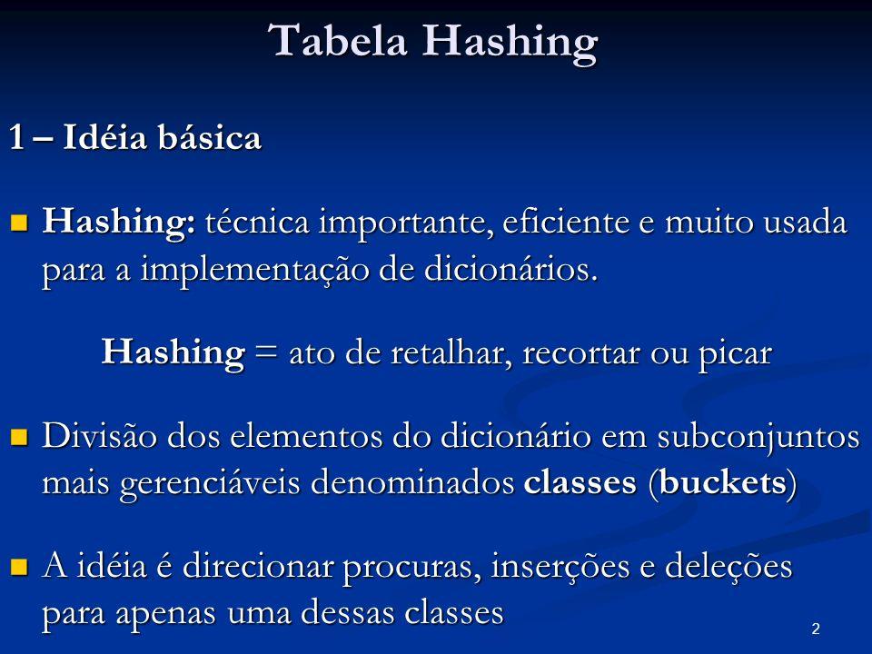 2 Tabela Hashing 1 – Idéia básica Hashing: técnica importante, eficiente e muito usada para a implementação de dicionários. Hashing: técnica important