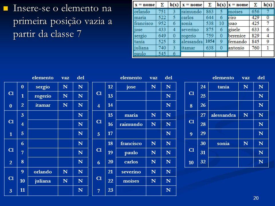 20 Insere-se o elemento na primeira posição vazia a partir da classe 7 Insere-se o elemento na primeira posição vazia a partir da classe 7 elementovazdel Cl 0 0sergioNN 1rogerioNN 2itamarNN Cl 1 3N 4N 5N Cl 2 6N 7N 8N Cl 3 9orlandoNN 10julianaNN 11N elementovazdel Cl 4 12joseNN 13N 14N Cl 5 15mariaNN 16raimundoNN 17N Cl 6 18franciscoNN 19pauloNN 20carlosNN Cl 7 21severinoNN 22moisesNN 23N elementovazdel Cl 8 24taniaNN 25N 26N Cl 9 27alessandraNN 28N 29N Cl 10 30soniaNN 31N 32N