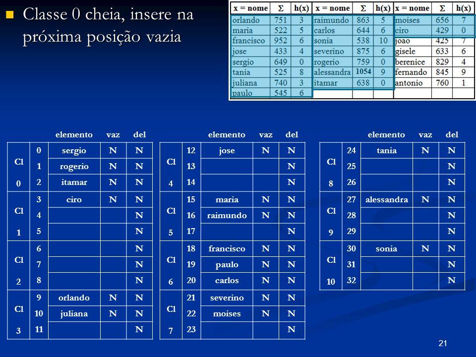 21 Classe 0 cheia, insere na próxima posição vazia Classe 0 cheia, insere na próxima posição vazia elementovazdel Cl 0 0sergioNN 1rogerioNN 2itamarNN Cl 1 3ciroNN 4N 5N Cl 2 6N 7N 8N Cl 3 9orlandoNN 10julianaNN 11N elementovazdel Cl 4 12joseNN 13N 14N Cl 5 15mariaNN 16raimundoNN 17N Cl 6 18franciscoNN 19pauloNN 20carlosNN Cl 7 21severinoNN 22moisesNN 23N elementovazdel Cl 8 24taniaNN 25N 26N Cl 9 27alessandraNN 28N 29N Cl 10 30soniaNN 31N 32N