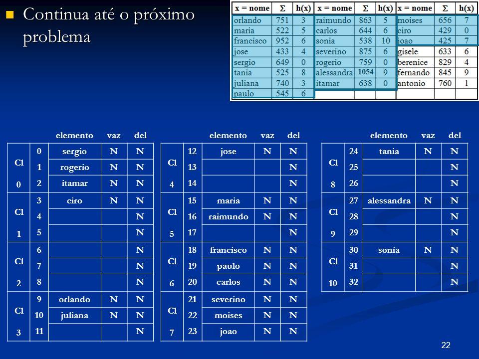 22 Continua até o próximo problema Continua até o próximo problema elementovazdel Cl 0 0sergioNN 1rogerioNN 2itamarNN Cl 1 3ciroNN 4N 5N Cl 2 6N 7N 8N